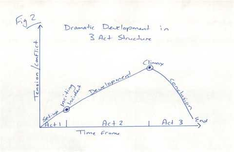 dramatic development in 3 act structure